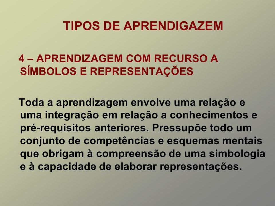 TIPOS DE APRENDIGAZEM 4 – APRENDIZAGEM COM RECURSO A SÍMBOLOS E REPRESENTAÇÕES.