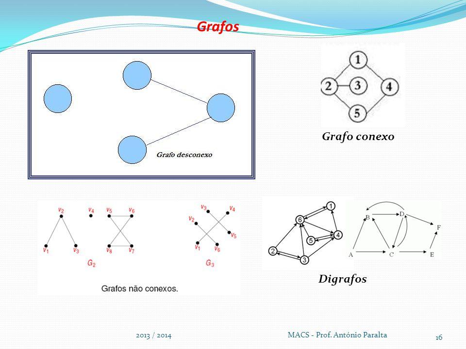 Grafos Grafo conexo. Digrafos.
