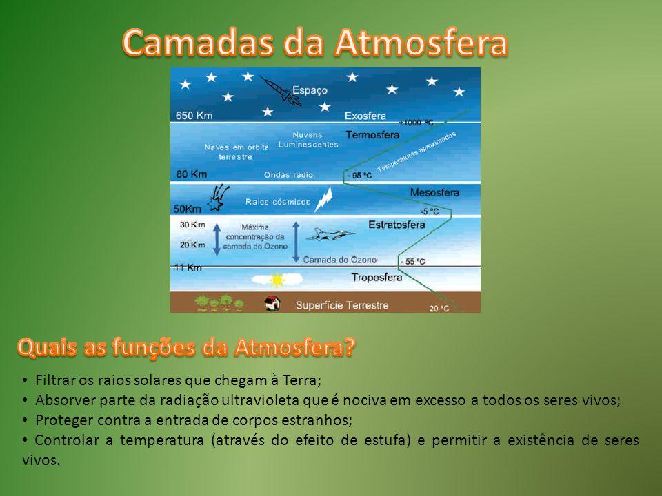 Quais as funções da Atmosfera