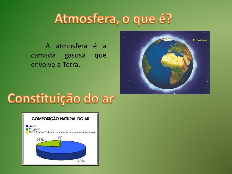 Atmosfera, o que é Constituição do ar