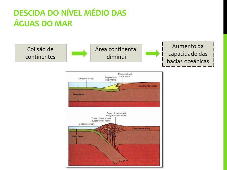 Descida do nível médio das águas do mar