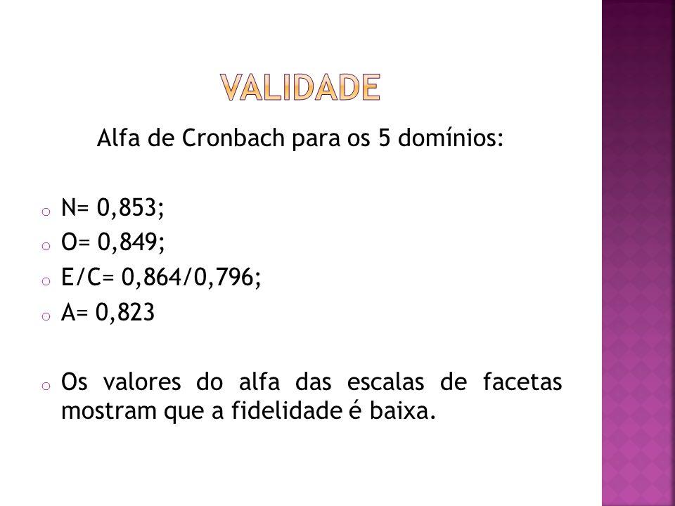 Alfa de Cronbach para os 5 domínios: