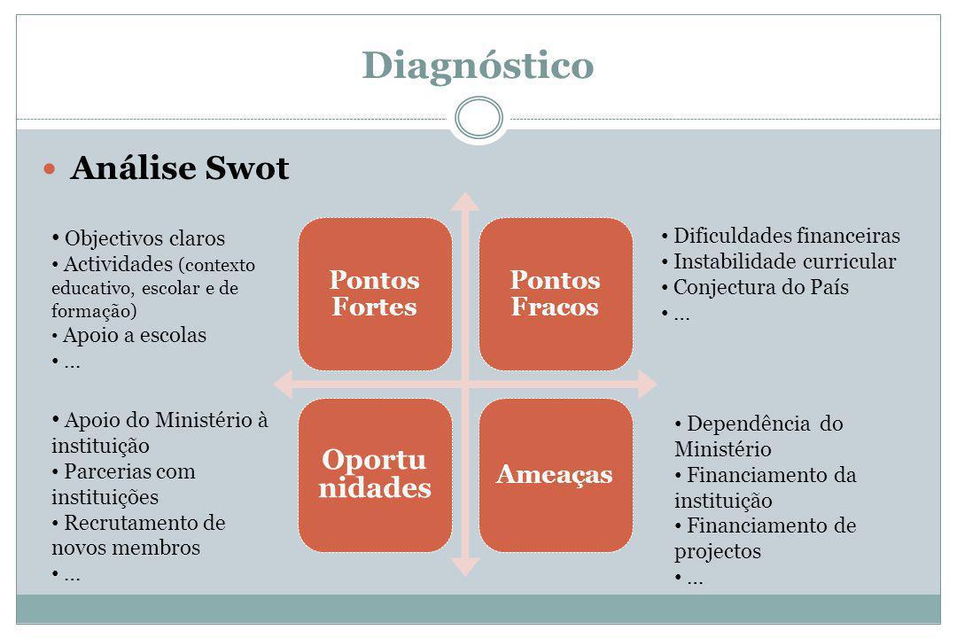 Diagnóstico Análise Swot Oportunidades Pontos Fortes Pontos Fracos