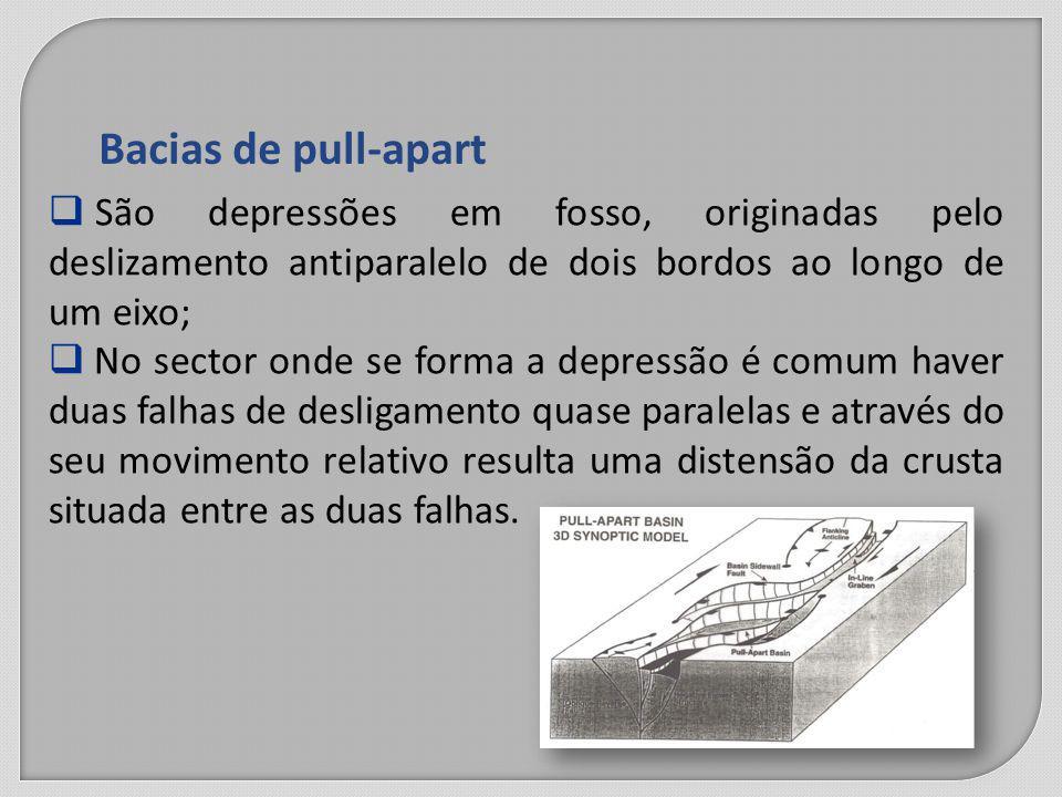 Bacias de pull-apart São depressões em fosso, originadas pelo deslizamento antiparalelo de dois bordos ao longo de um eixo;