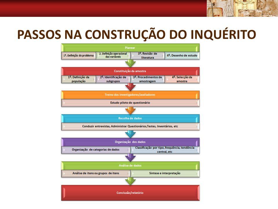 Passos na construção do inquérito