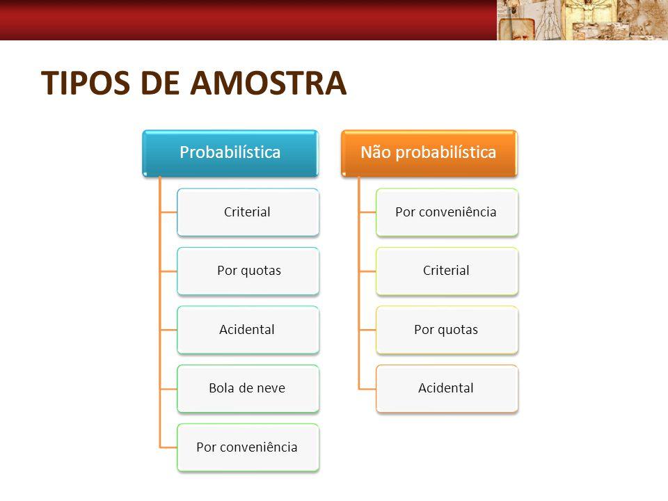 Tipos de Amostra Probabilística Não probabilística Criterial