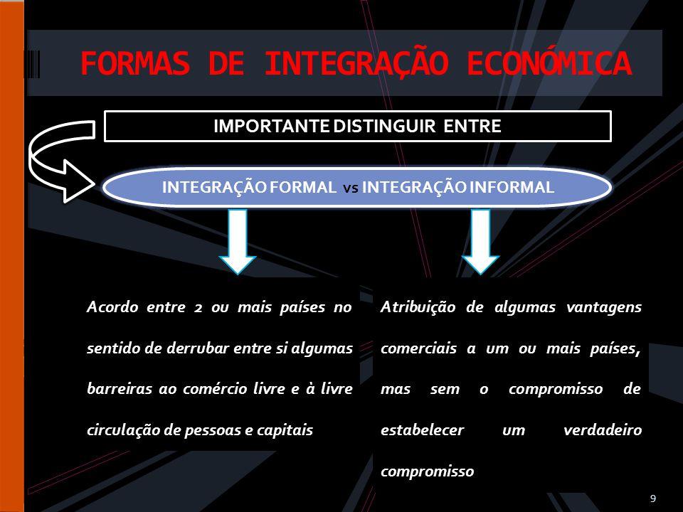 FORMAS DE INTEGRAÇÃO ECONÓMICA