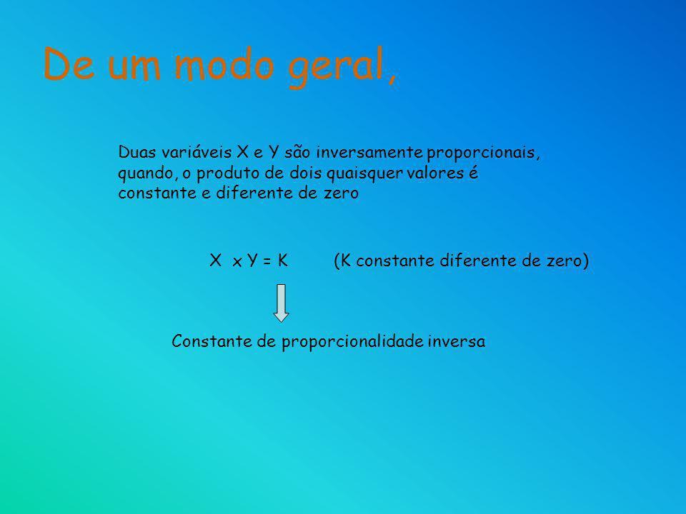De um modo geral, Duas variáveis X e Y são inversamente proporcionais, quando, o produto de dois quaisquer valores é constante e diferente de zero.