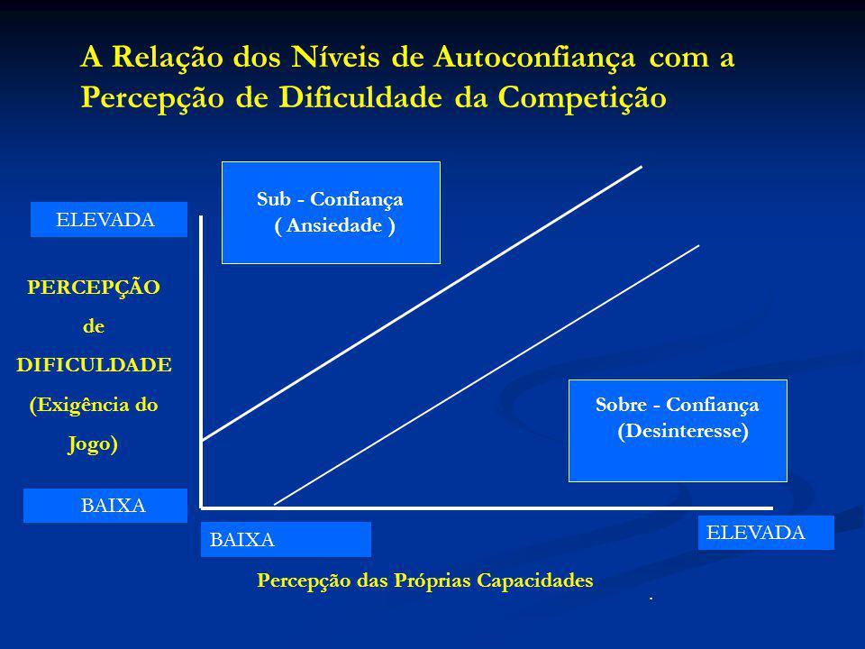A Relação dos Níveis de Autoconfiança com a Percepção de Dificuldade da Competição