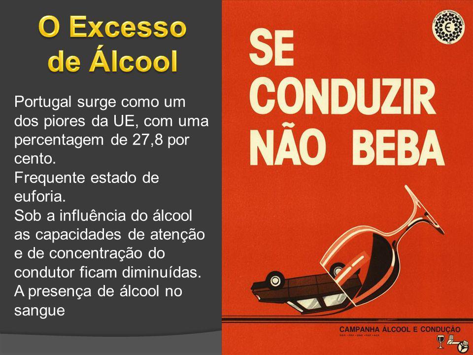 O Excesso de Álcool Portugal surge como um dos piores da UE, com uma percentagem de 27,8 por cento.