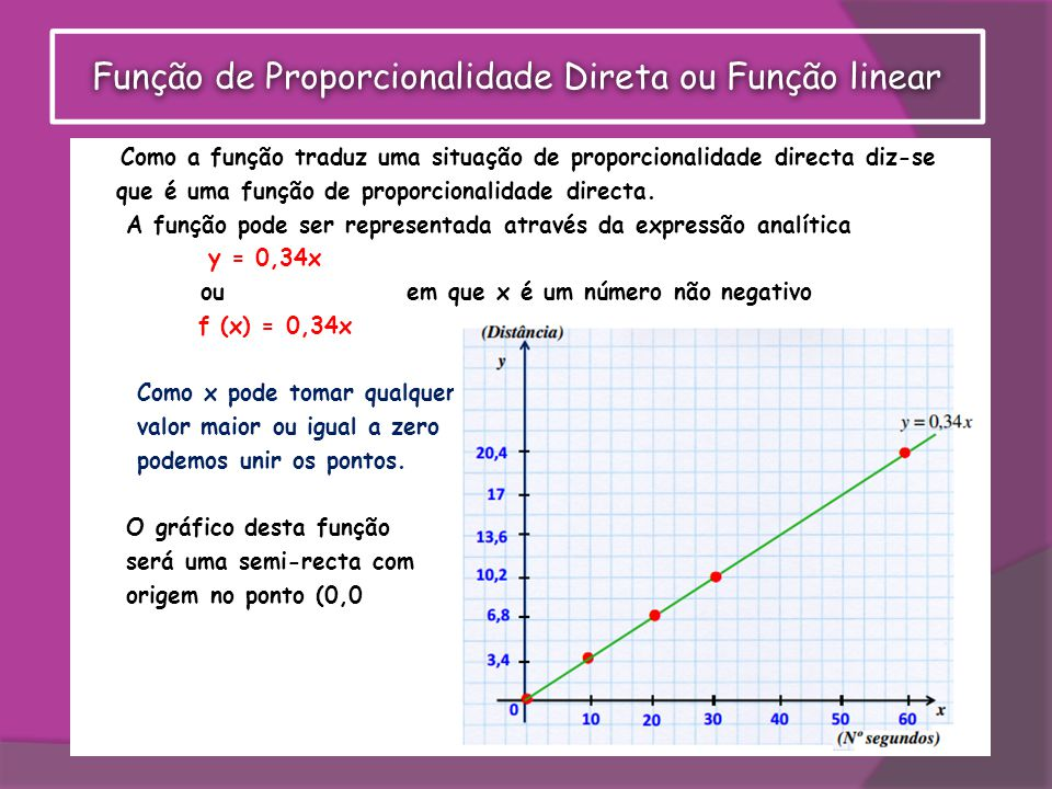 Função de Proporcionalidade Direta ou Função linear