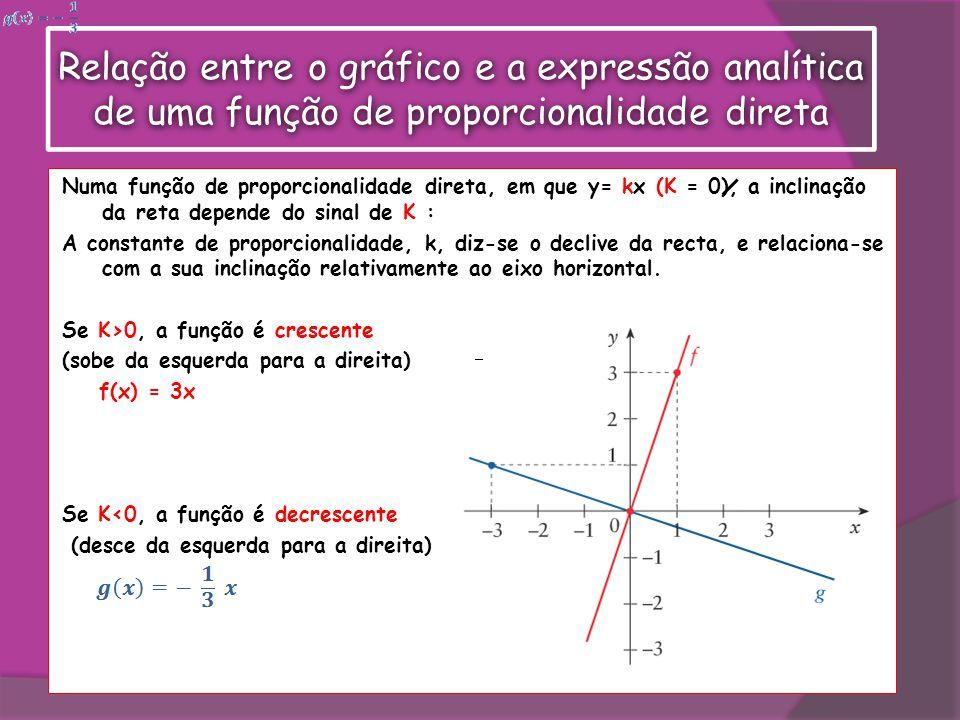 Relação entre o gráfico e a expressão analítica de uma função de proporcionalidade direta