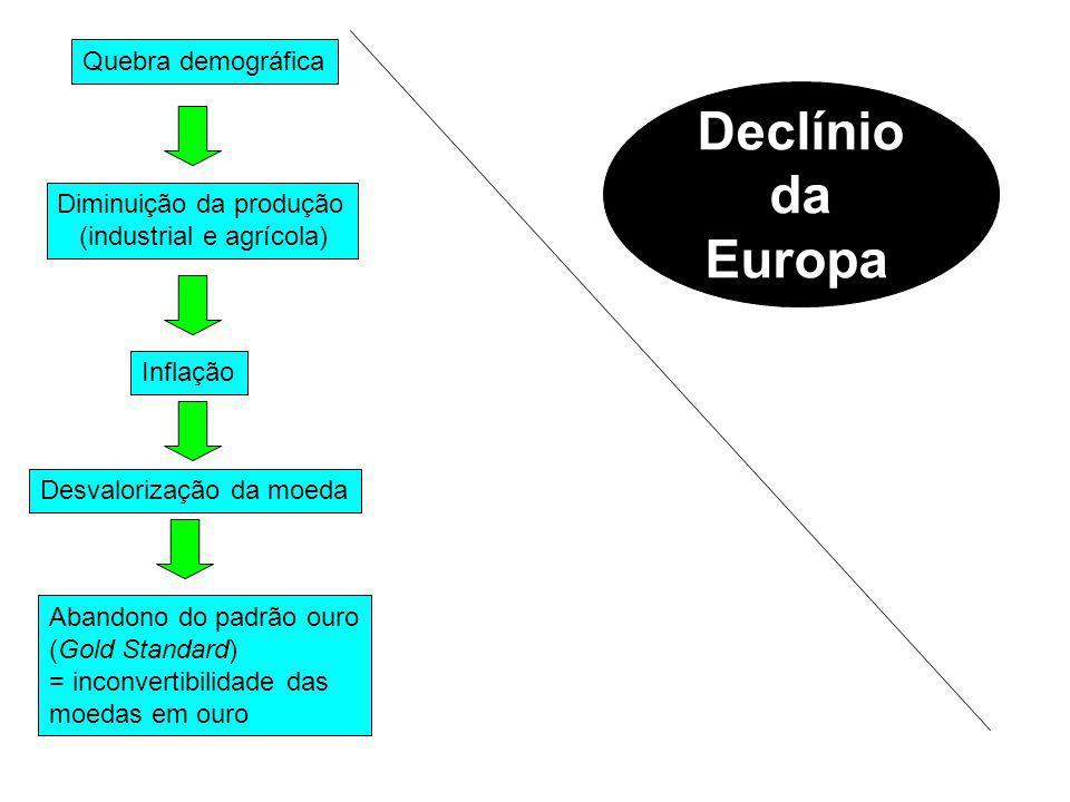 Declínio da Europa Quebra demográfica Diminuição da produção