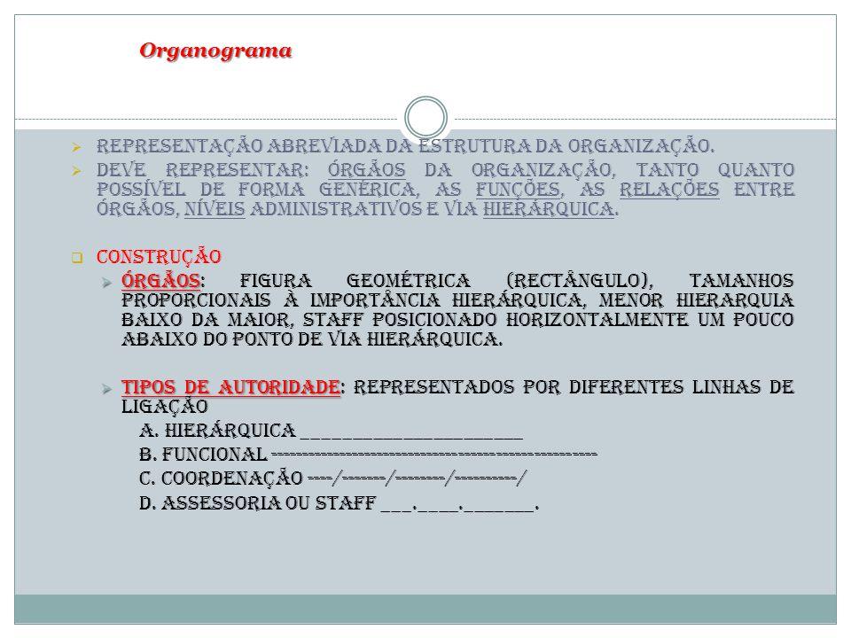 Organograma Representação abreviada da estrutura da organização.