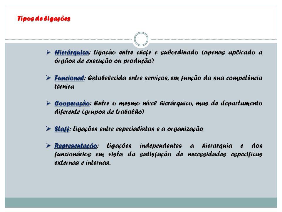 Tipos de ligações Hierárquica: Ligação entre chefe e subordinado (apenas aplicado a órgãos de execução ou produção)
