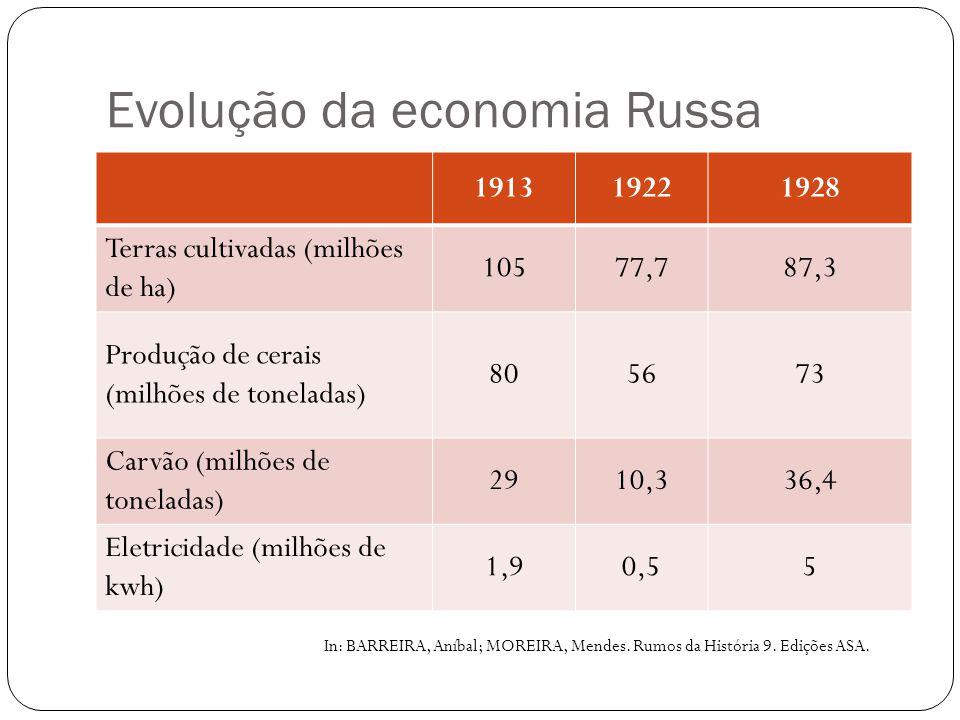 Evolução da economia Russa