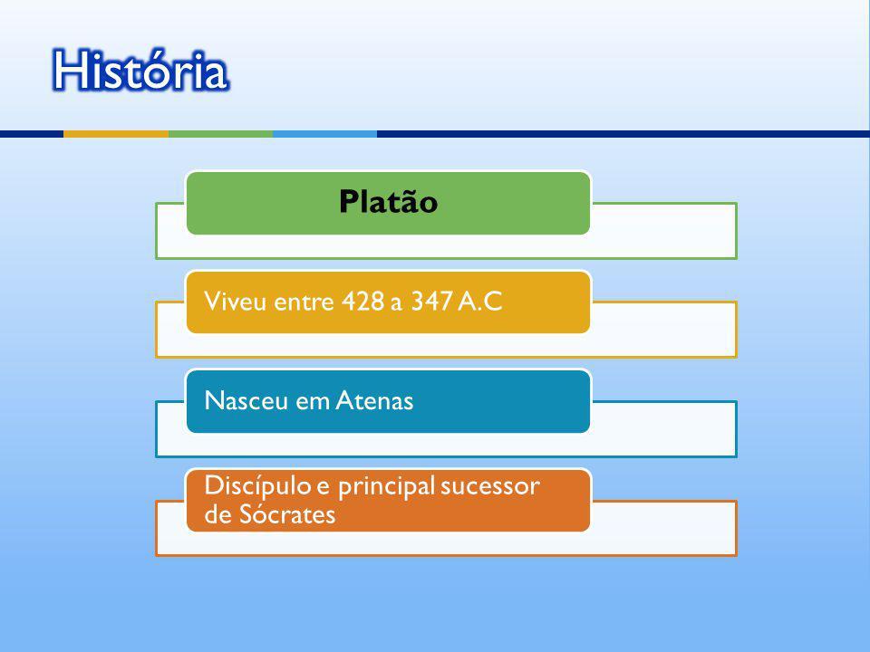 História Platão Viveu entre 428 a 347 A.C Nasceu em Atenas