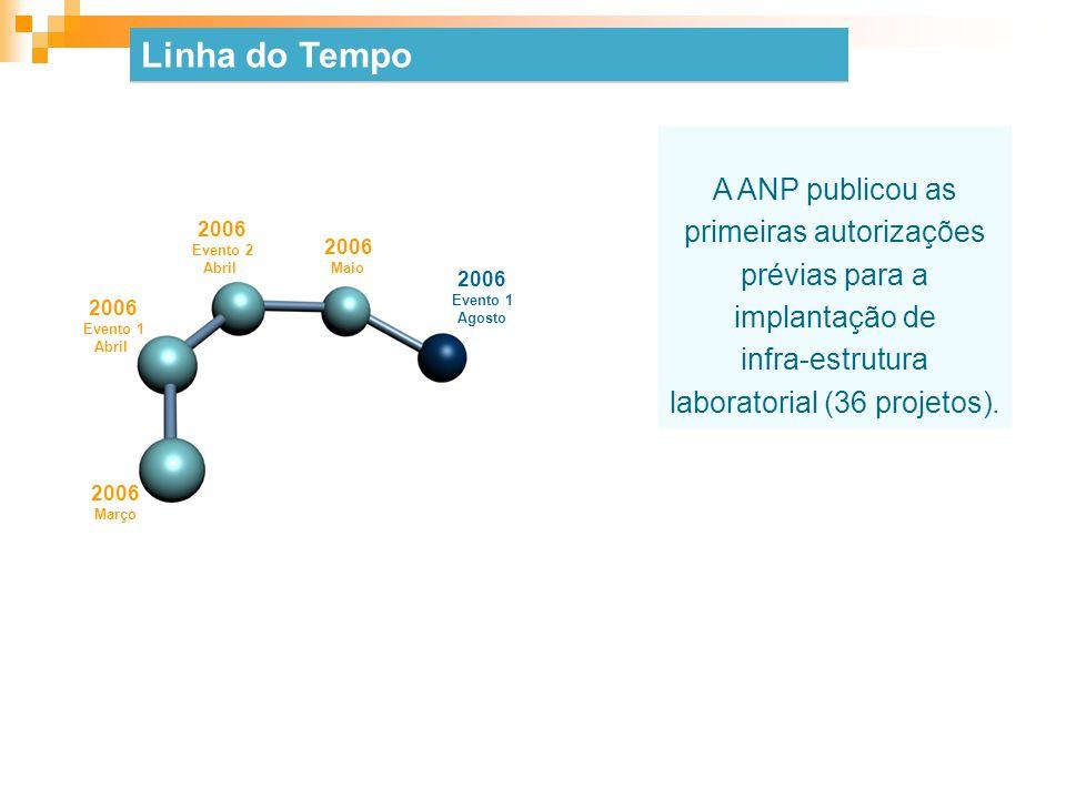 Linha do Tempo A ANP publicou as primeiras autorizações prévias para a implantação de. infra-estrutura laboratorial (36 projetos).