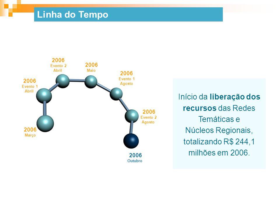 Linha do Tempo Início da liberação dos recursos das Redes Temáticas e