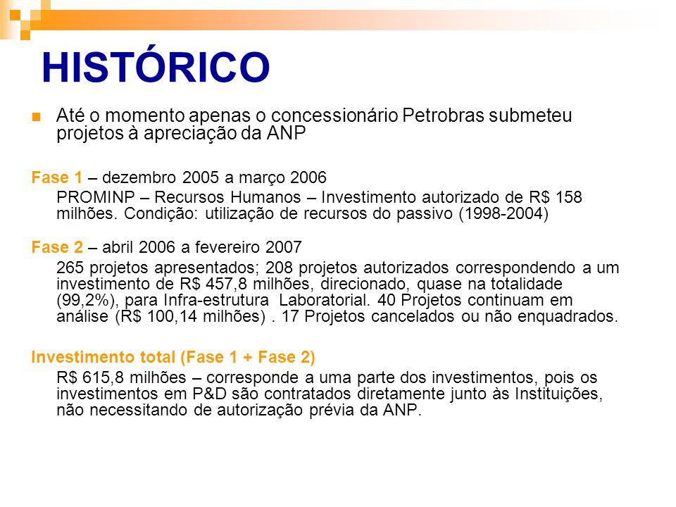 HISTÓRICO Até o momento apenas o concessionário Petrobras submeteu projetos à apreciação da ANP. Fase 1 – dezembro 2005 a março 2006.