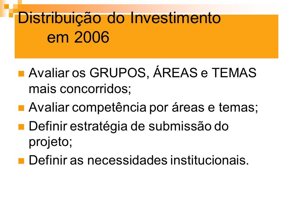 Distribuição do Investimento em 2006