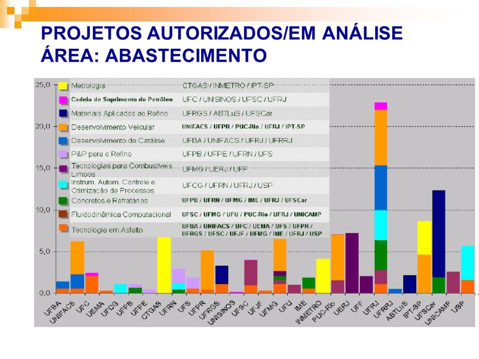 PROJETOS AUTORIZADOS/EM ANÁLISE ÁREA: ABASTECIMENTO