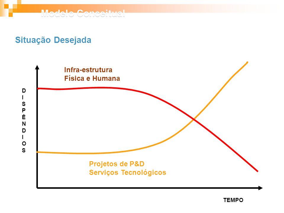 Modelo Conceitual Situação Desejada Infra-estrutura Física e Humana