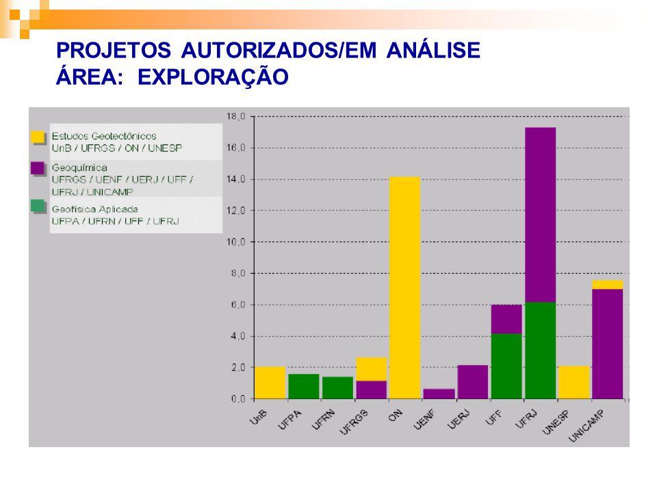 PROJETOS AUTORIZADOS/EM ANÁLISE ÁREA: EXPLORAÇÃO