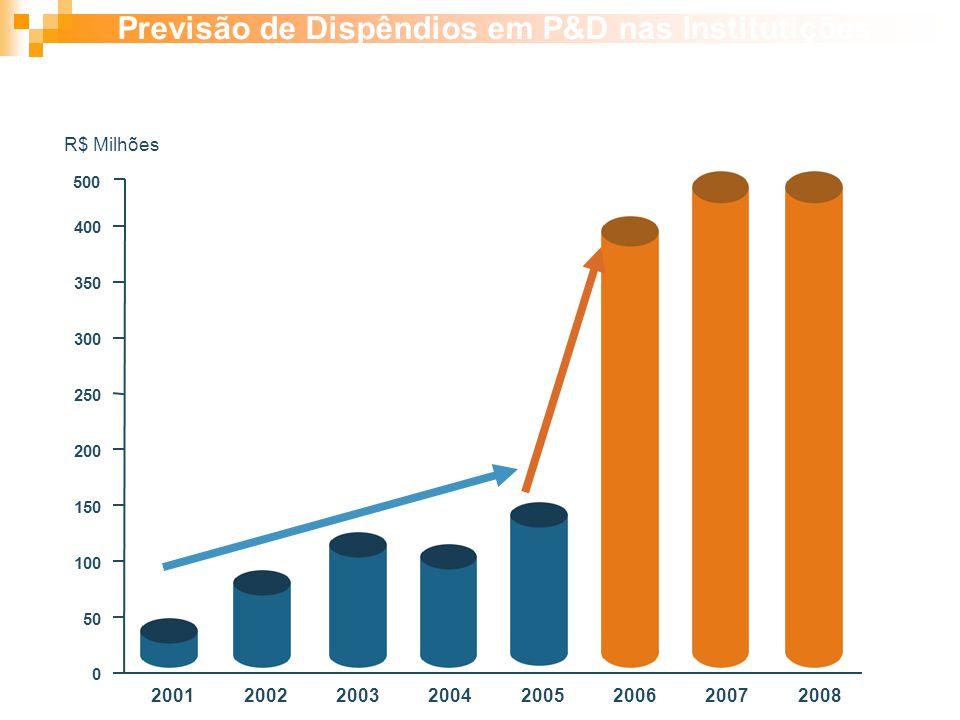 Previsão de Dispêndios em P&D nas Institutições