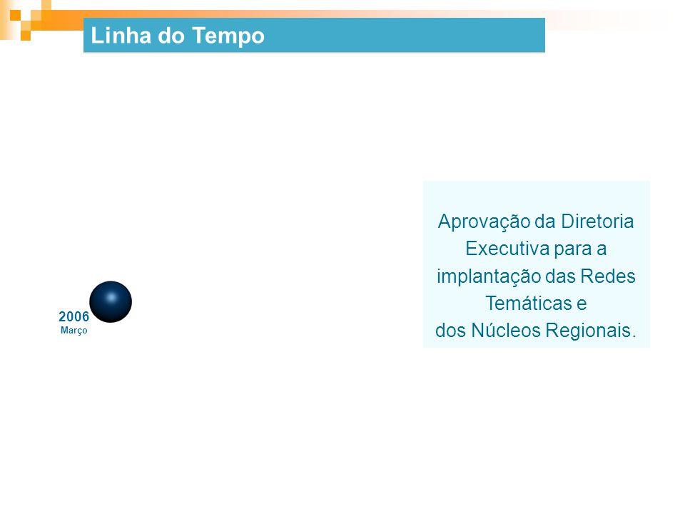 Linha do Tempo Aprovação da Diretoria Executiva para a implantação das Redes Temáticas e. dos Núcleos Regionais.