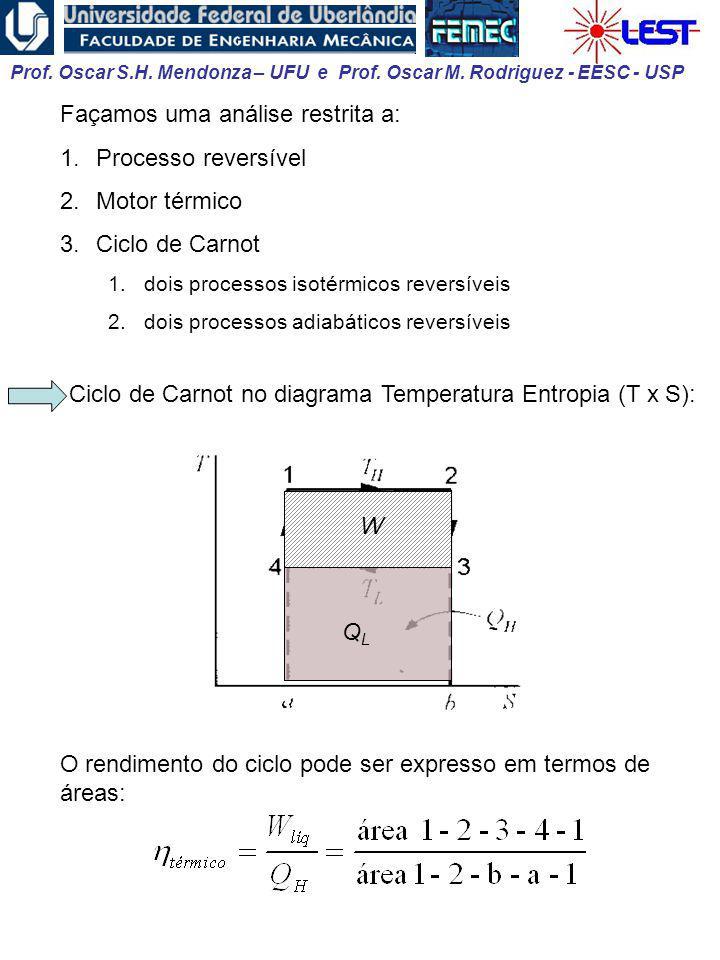 Façamos uma análise restrita a: Processo reversível Motor térmico
