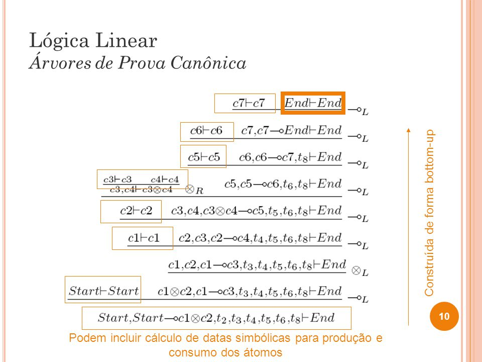 Lógica Linear Árvores de Prova Canônica