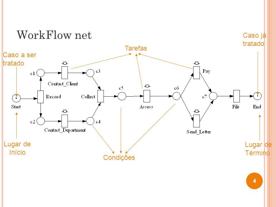 WorkFlow net Caso já tratado Tarefas Caso a ser tratado Lugar de