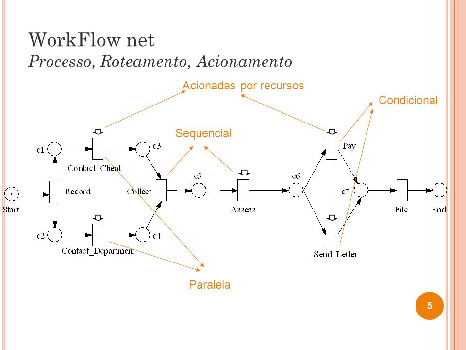WorkFlow net Processo, Roteamento, Acionamento