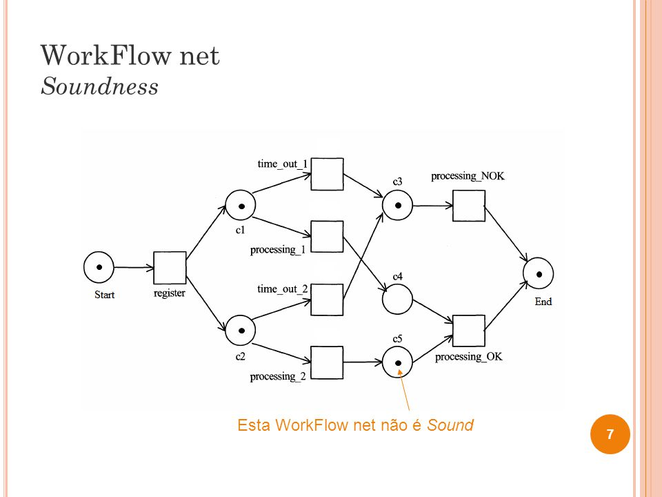WorkFlow net Soundness