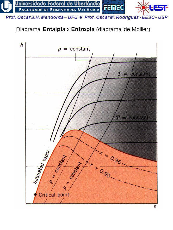 Diagrama Entalpia x Entropia (diagrama de Mollier):