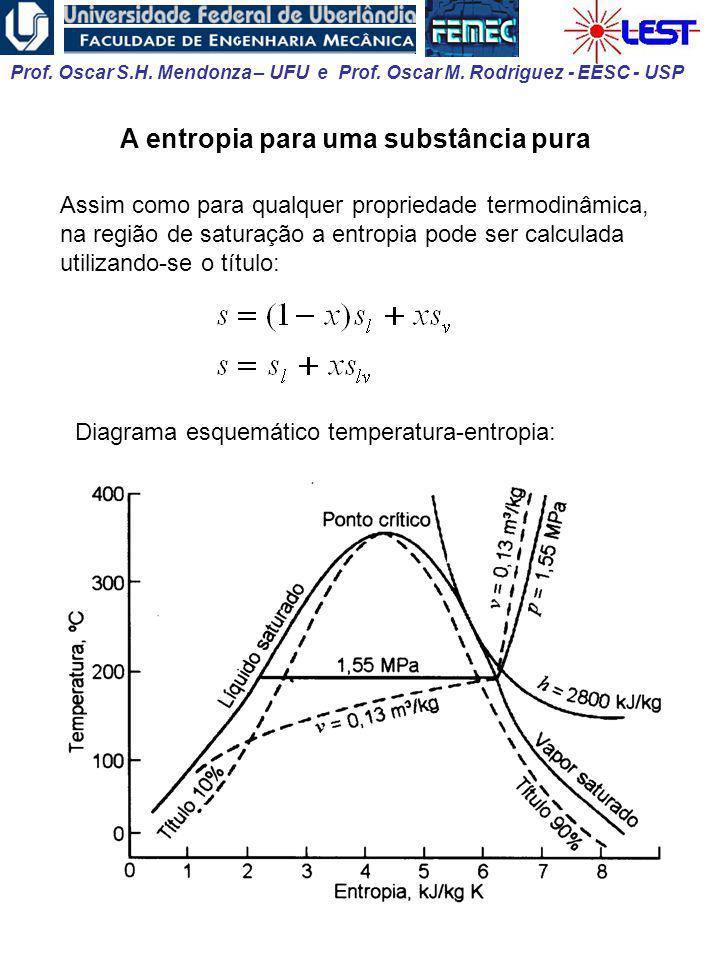 A entropia para uma substância pura