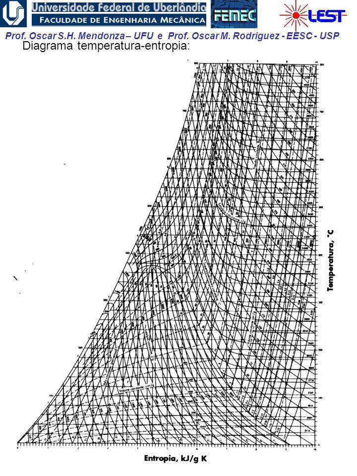 Diagrama temperatura-entropia: