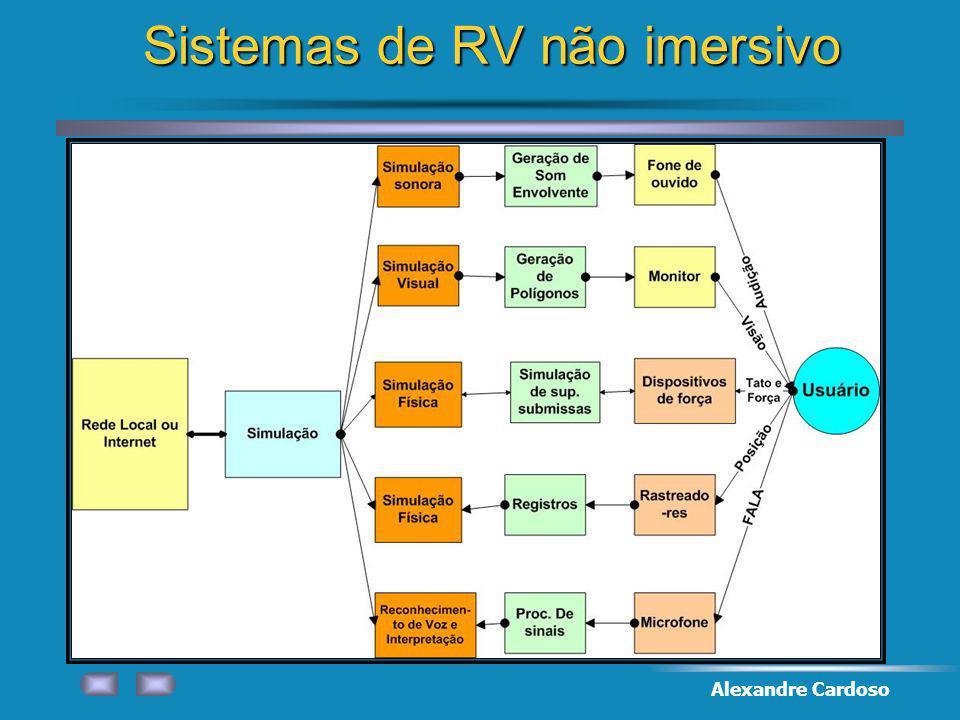 Sistemas de RV não imersivo