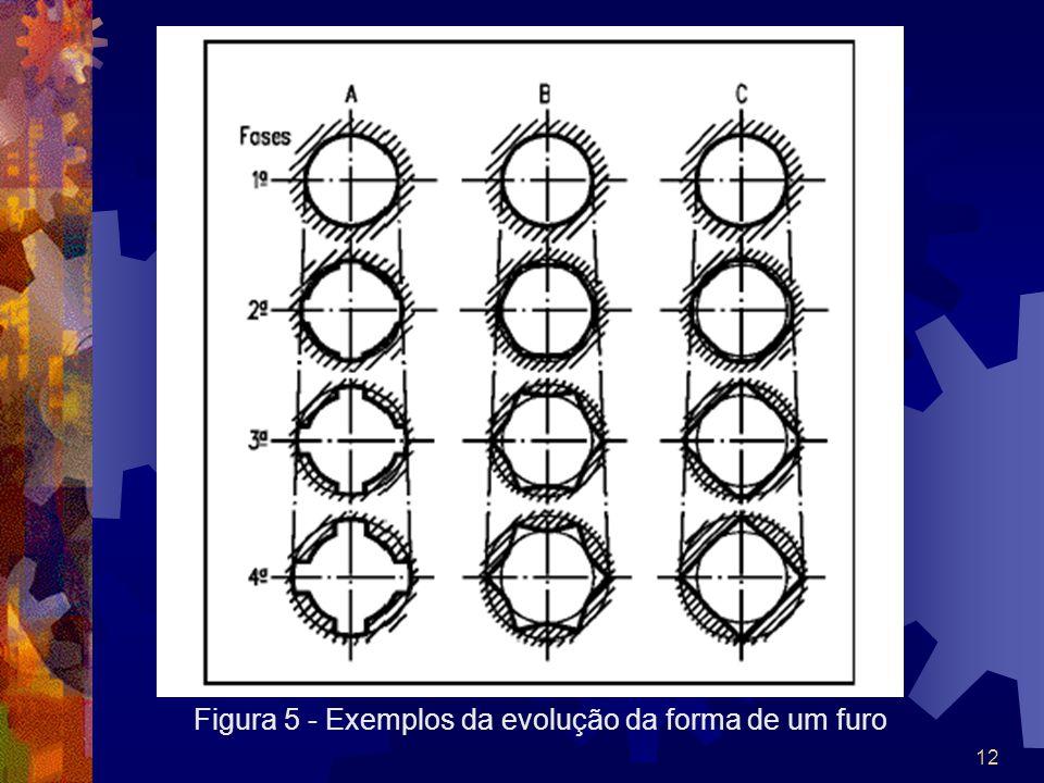 Figura 5 - Exemplos da evolução da forma de um furo