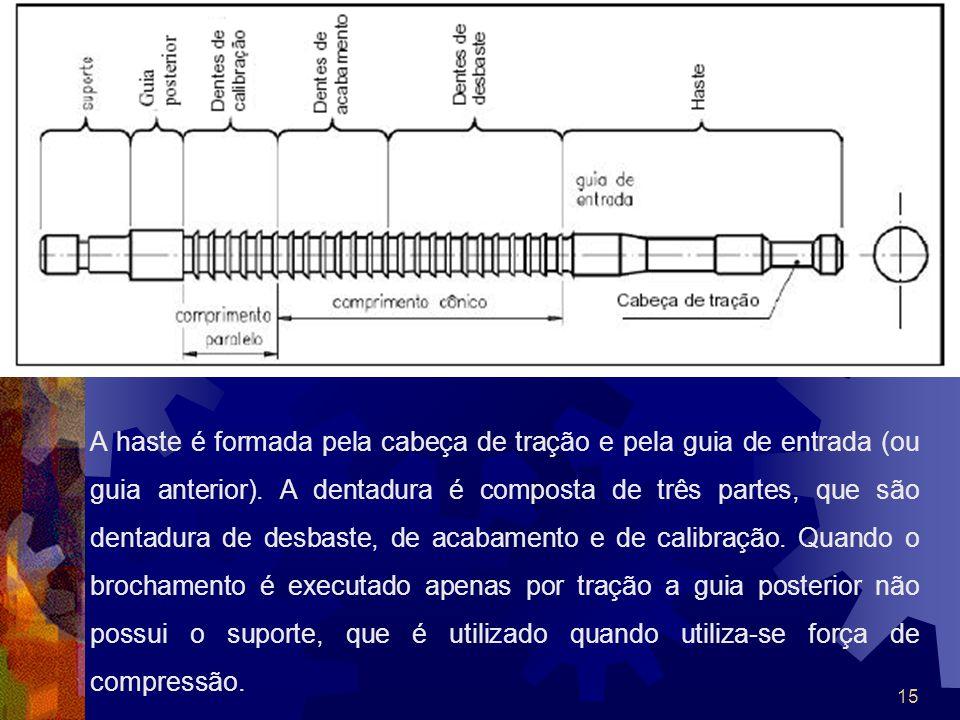 A haste é formada pela cabeça de tração e pela guia de entrada (ou guia anterior).