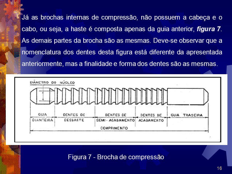 Figura 7 - Brocha de compressão