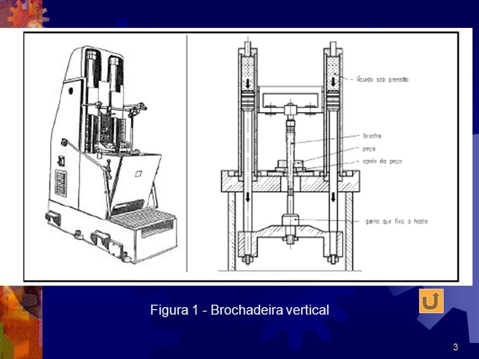 Figura 1 - Brochadeira vertical