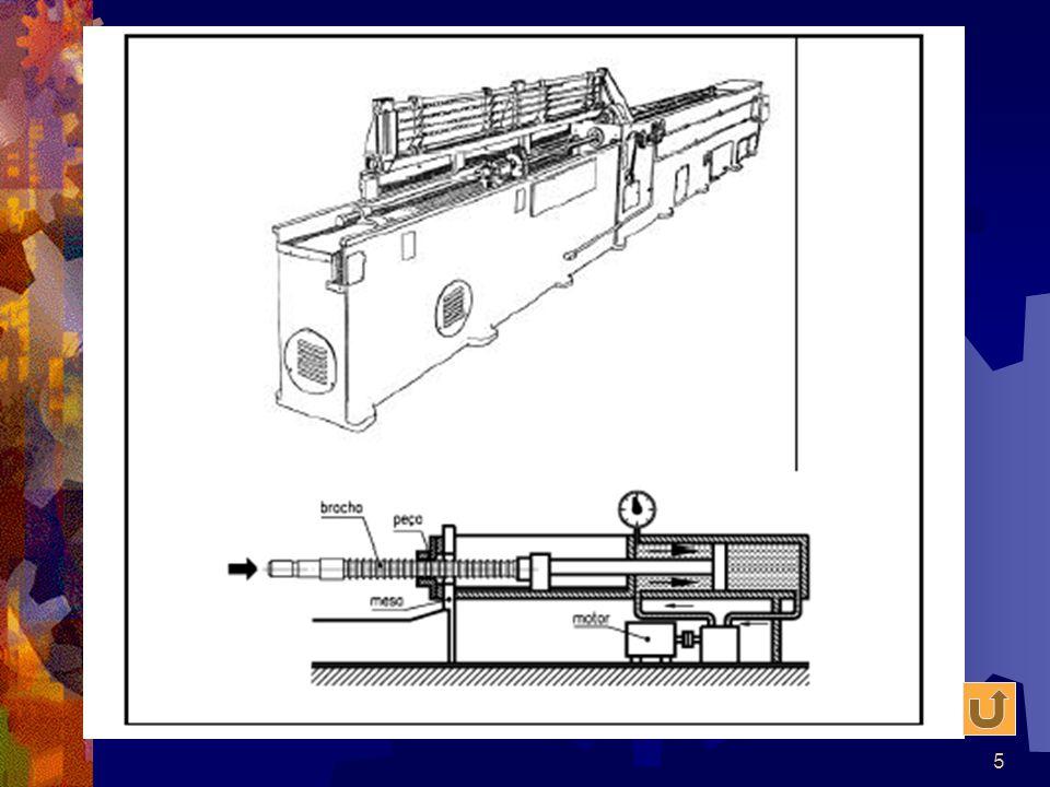 Figura 2 - Brochadeira horizontal