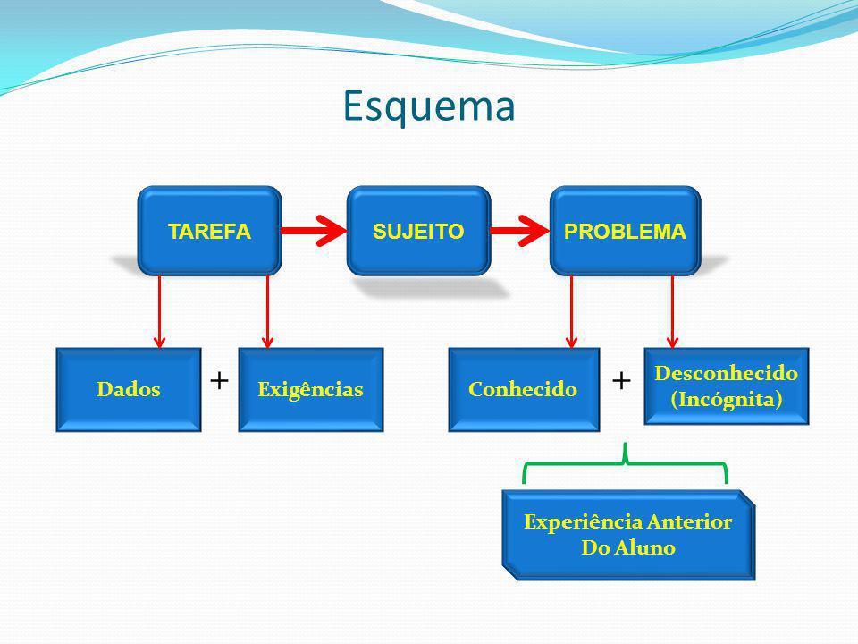 Esquema + + TAREFA SUJEITO PROBLEMA Dados Exigências Conhecido