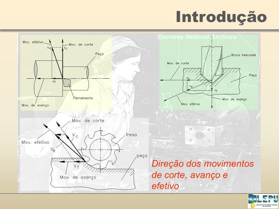 Introdução Direção dos movimentos de corte, avanço e efetivo