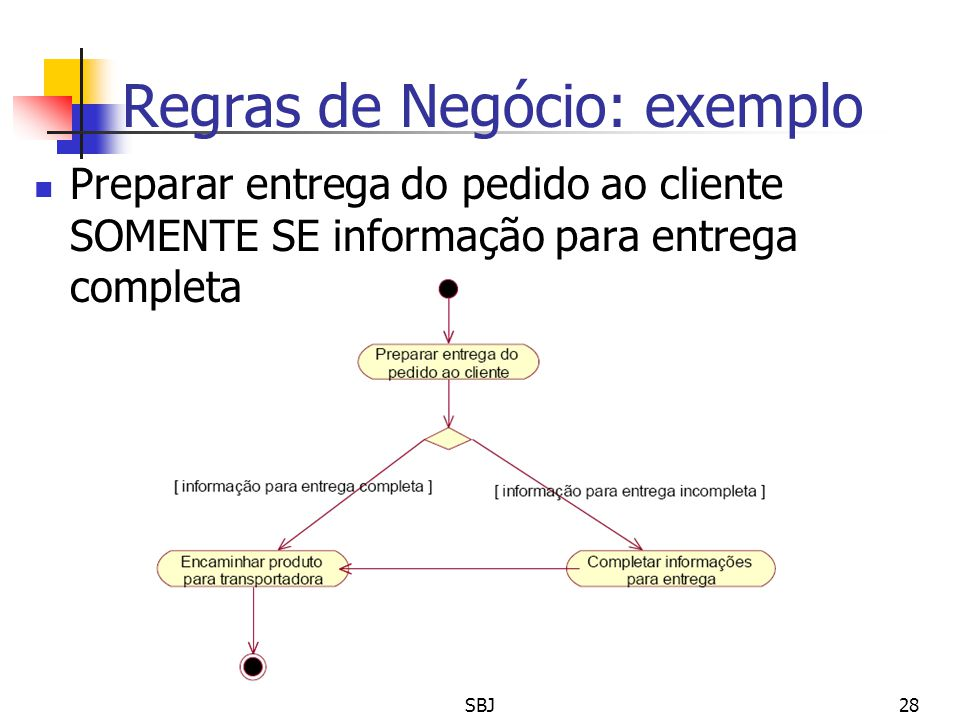 Regras de Negócio: exemplo