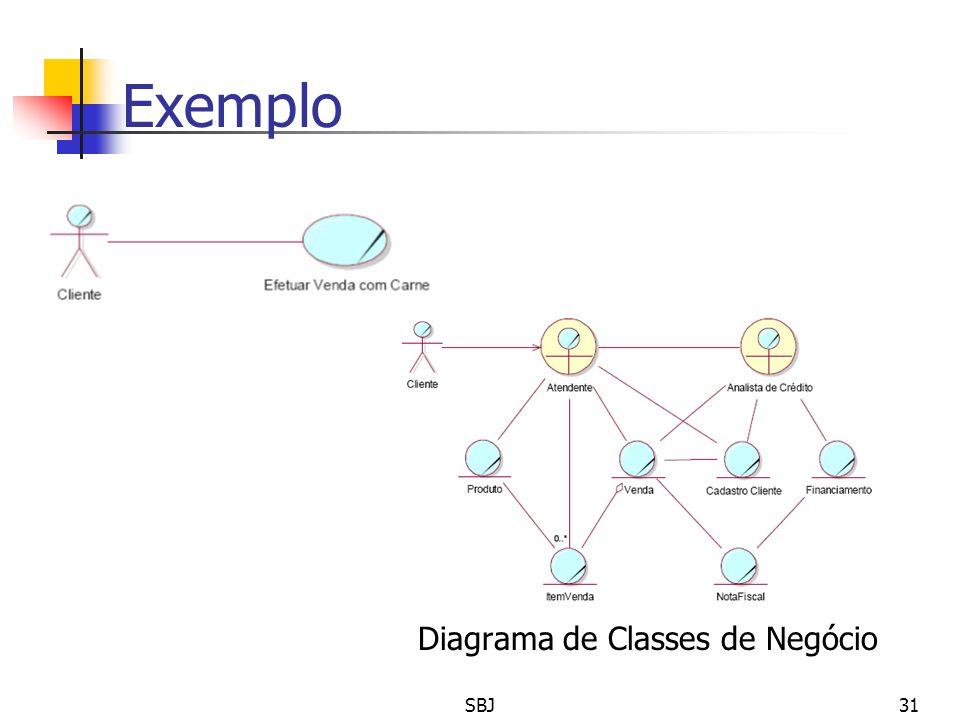 Exemplo Diagrama de Casos de Uso Diagrama de Classes de Negócio SBJ