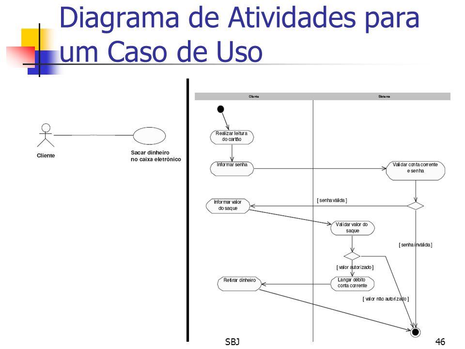 Diagrama de Atividades para um Caso de Uso