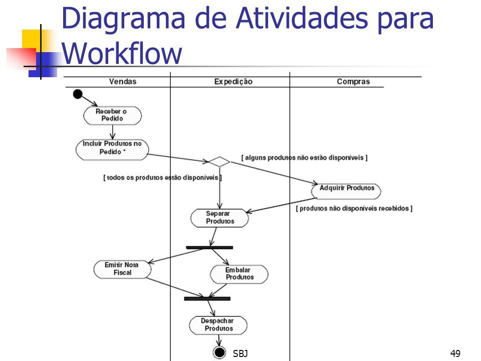 Diagrama de Atividades para Workflow